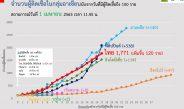 1 เมษายน 2563 ประเทศไทย มีผู้ติดเชื้อไวรัสโควิด-19 รายใหม่ 120 ราย