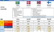 วช. เปิดผลวิเคราะห์ถอดบทเรียนสวีเดน ไม่ล็อคดาวน์ผลเป็นอย่างไร